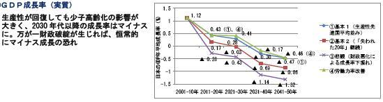GDP成長率.JPGのサムネイル画像